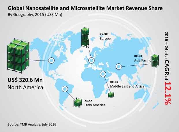nanosatellite-microsatellite-market