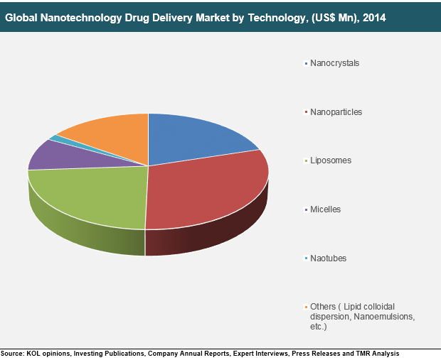 nanotechnology-drug-delivery-market