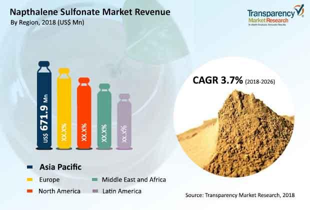 naphthalene sulfonate market