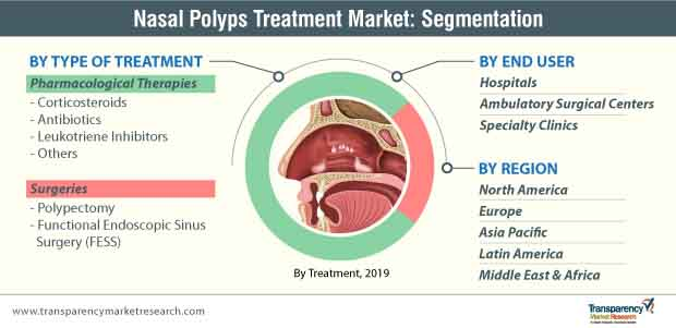 nasal polyps treatment market segmentation