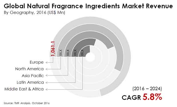 natural fragrance ingredients market