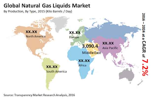 natural-gas-liquids-market