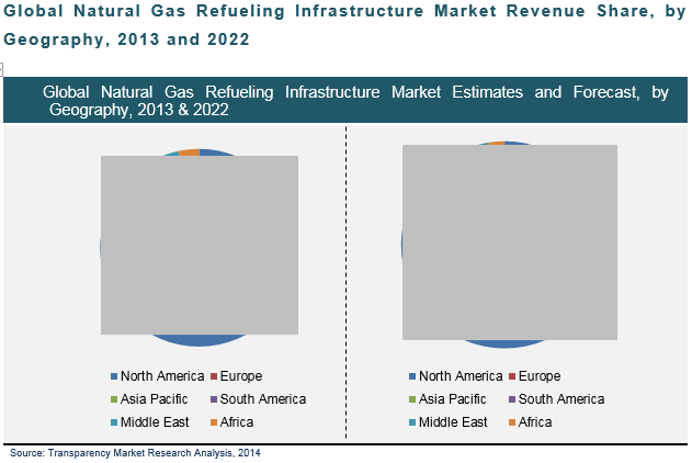 natural-gas-refueling-infrastructure-market