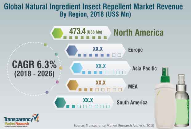 natural ingredient insect repellent market
