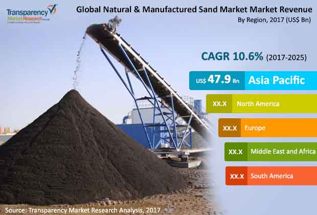 natural manufactured sand
