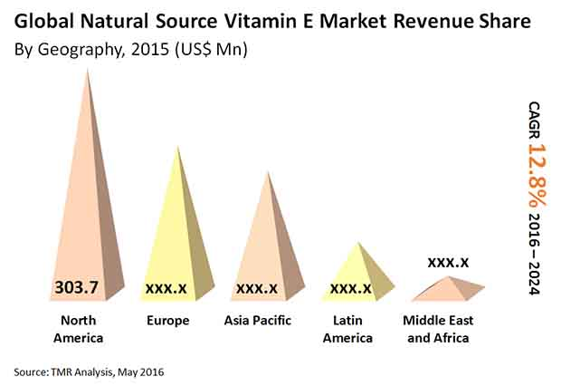 natural-source-vitamin-e-market