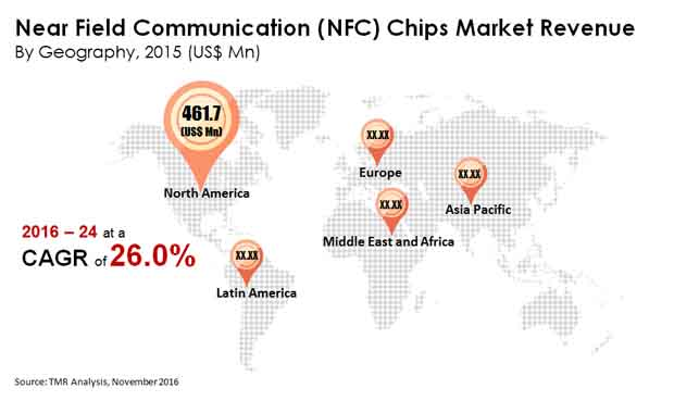 near field communication chips market