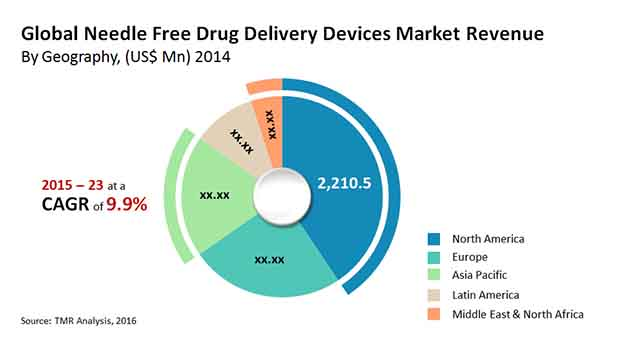 needle free delivery devices market