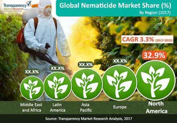 nematicide market