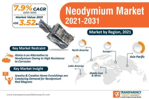 neodymium market infographic