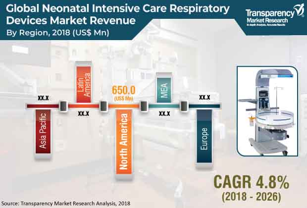 neonatal intensive care respiratory devices market