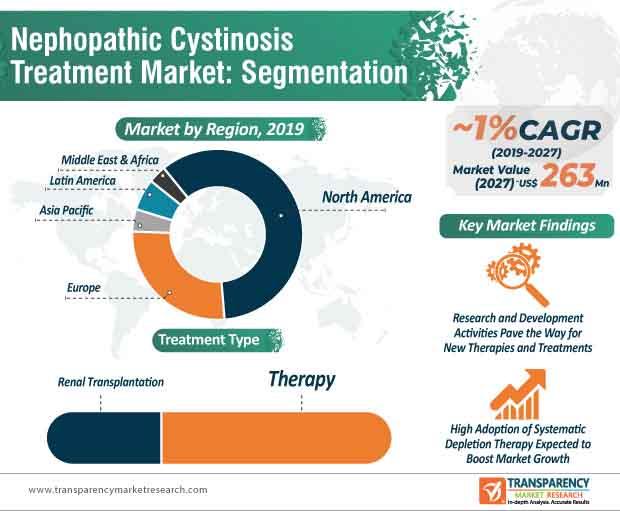 nephropathic cystinosis treatment market infographic