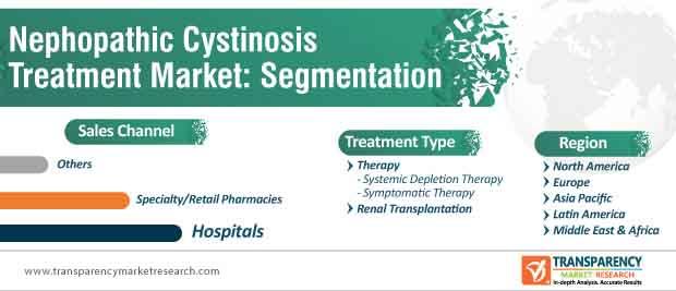 nephropathic cystinosis treatment market segmentation