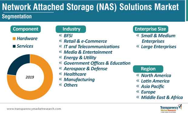 network attached storage nas solutions market segmentation