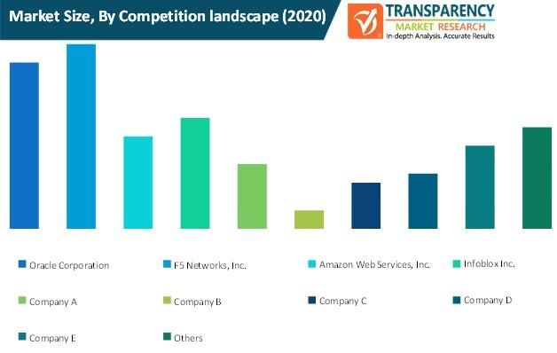 network cache acceleration service market size by competition landscape