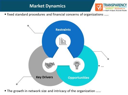 network configuration and change management market dynamics
