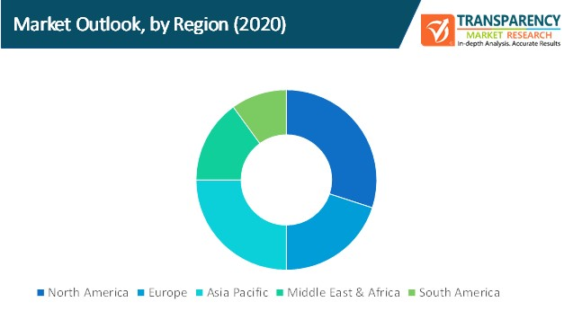 network consulting services market outlook by region