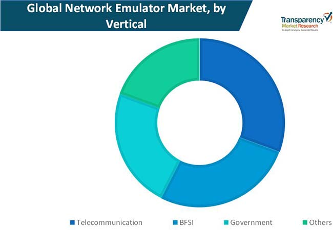network emulator market 1