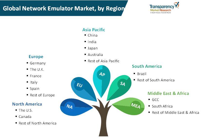 network emulator market 2