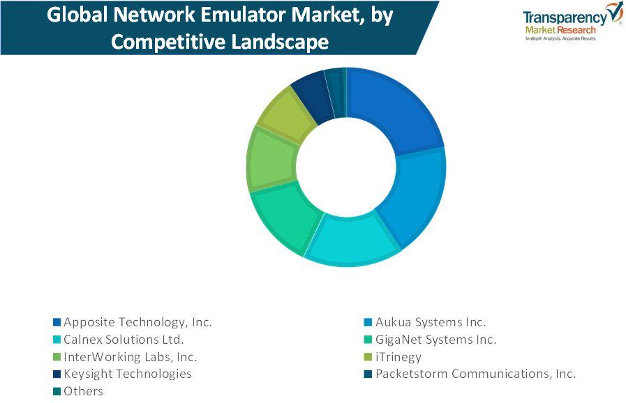 network emulator market