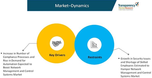 network management and control systems market