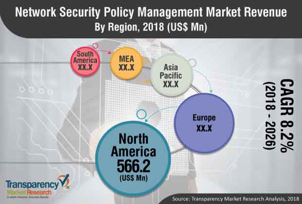Network Security Policy Management  Market Insights, Trends & Growth Outlook