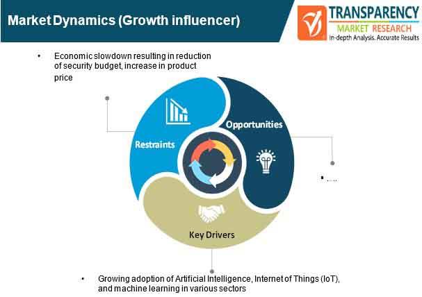 network surveillance solutions market dynamics
