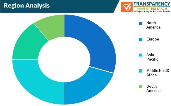 network surveillance solutions market region analysis