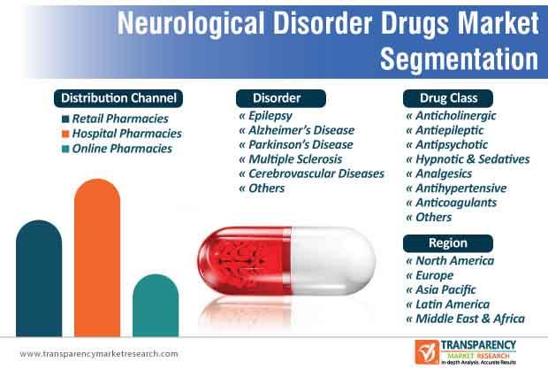 neurological disorder drugs market segmentation