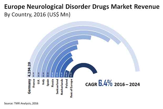 neurological disorder drugs market