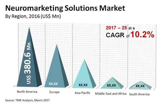 neuromarketing solutions market