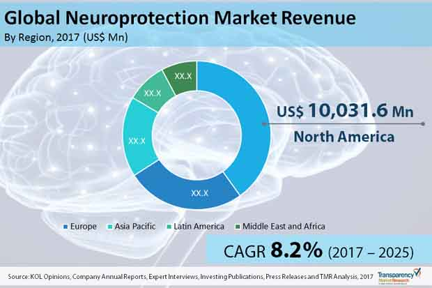 neuroprotection market