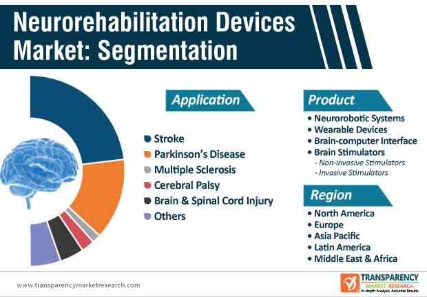 neurorehabilitation devices market segmentation