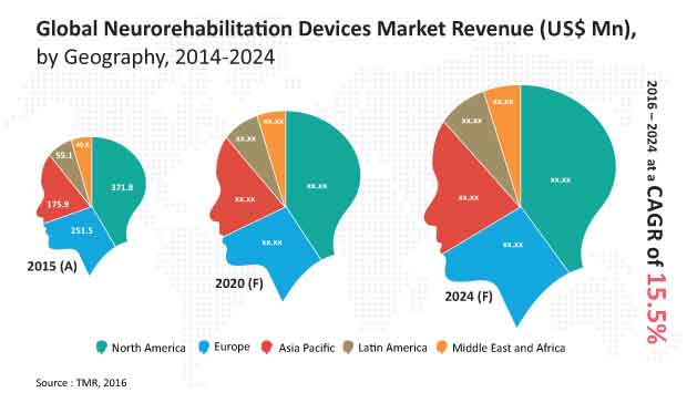neurorehabilitation market