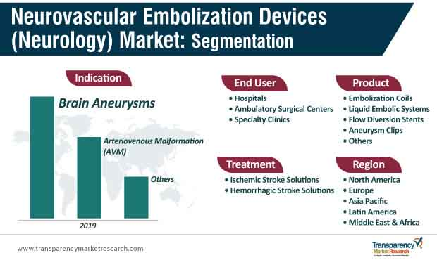 neurovascular embolization devices neurology market segmentation