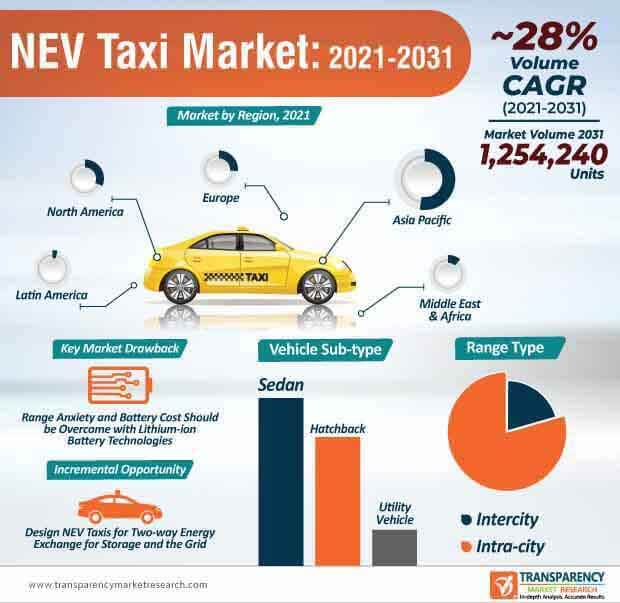 nev taxi market infographic