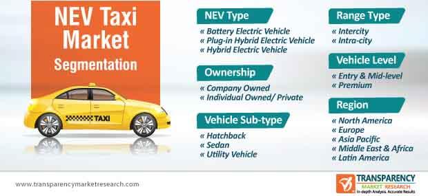 nev taxi market segmentation