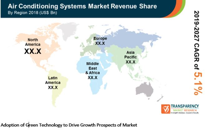 new global air conditioning systems market