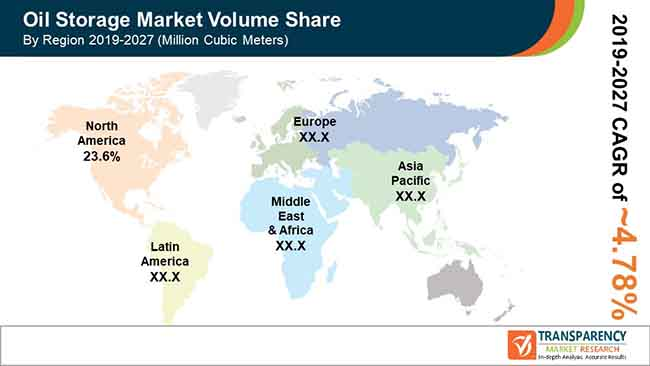 new global oil storage market