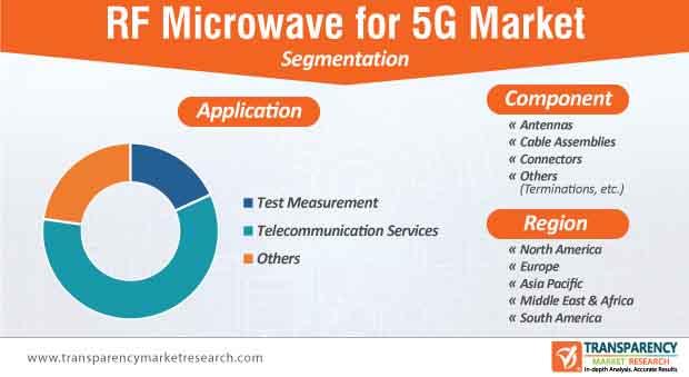 new rf microwave for 5g market segmentation