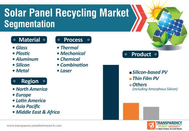 new solar panel recycling market segmentation