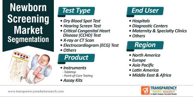 newborn screening market segmentation