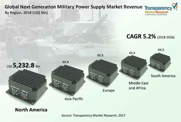 next generation military power supply market