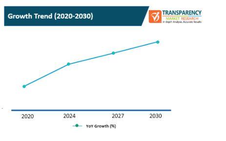 next generation mobile backhaul networks market 2