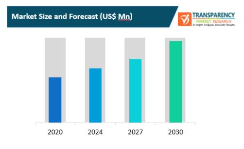 next generation mobile backhaul networks market