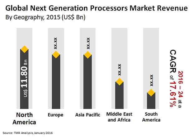 next generation processors market
