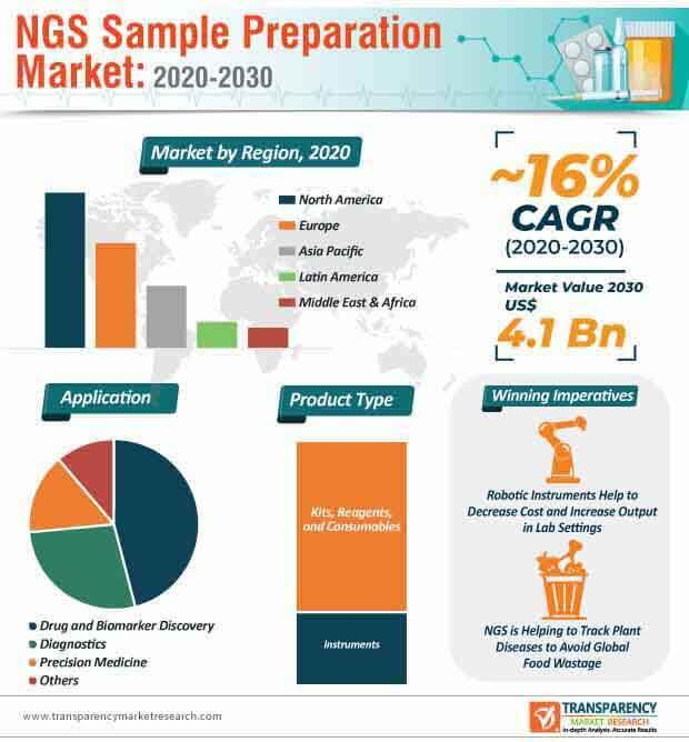 ngs sample preparation market infographic