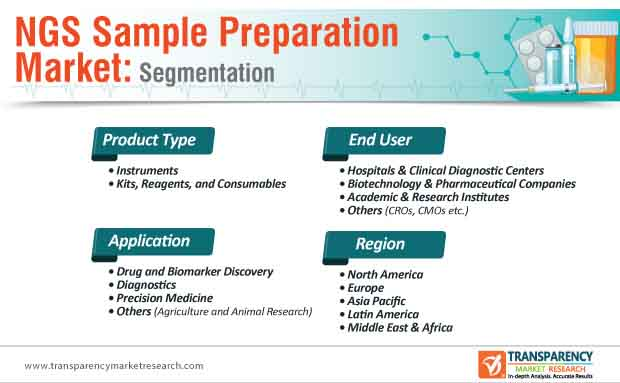 ngs sample preparation market segmentation
