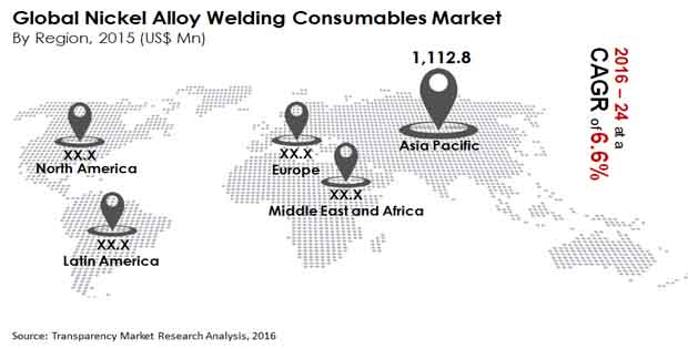 global welding consumables market Welding consumables market - demand and sales forecasts, market share, market size and global industry leaders: 2015-2023.