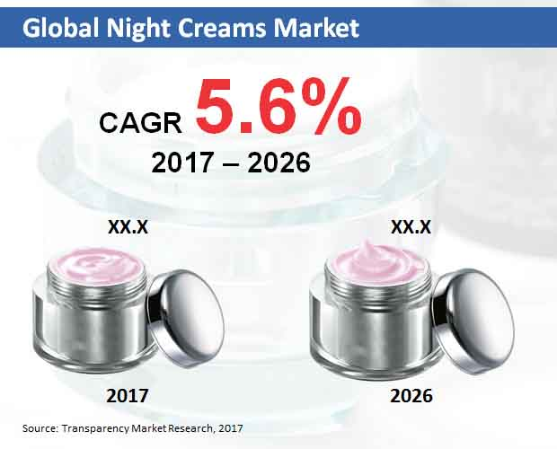 night creams market